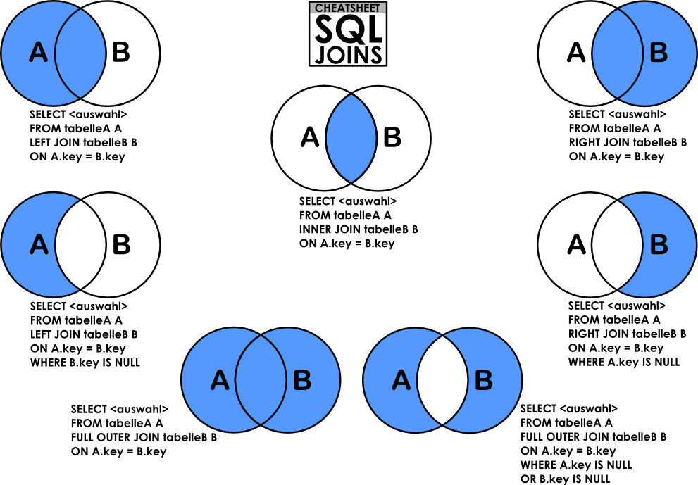 introduction to relational databases with sql